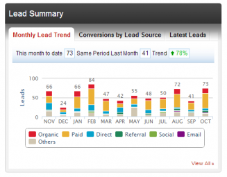 monthly-lead-trend12